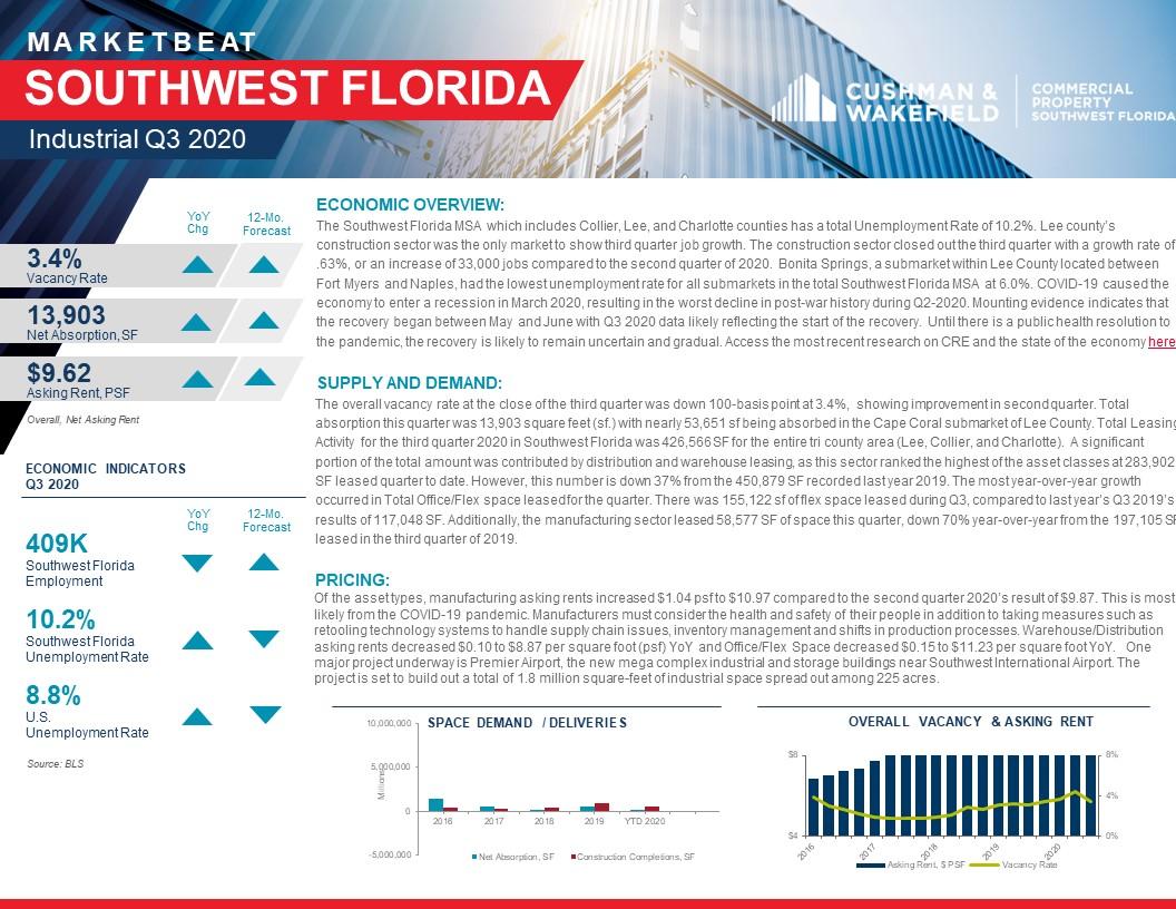 Industrial MarketBeat Q3 2020